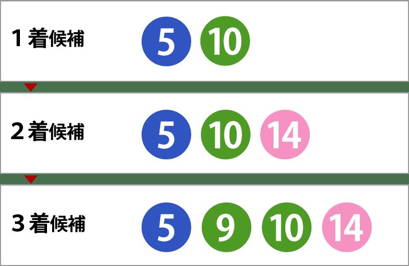 メリットその3:フォーメーションで点数を調整できる